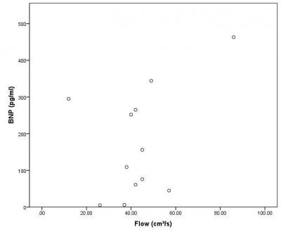 Figure 1: Correlation between serum BNP and flow