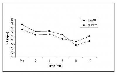 Figure 1: Changes in heart rate (HR) at different time intervals of both devices.
