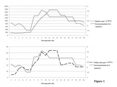 Figure 1: Graphs illustrating the rise and fall of serum potassium level and its association with leukocytosis and thrombocytosis in Case 1.