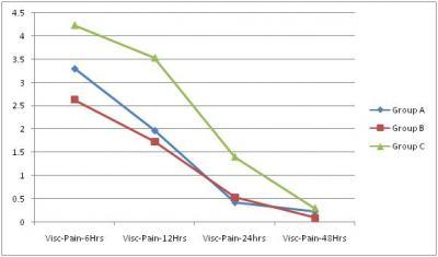 Figure 1: Comparison between the VAS Score for Visceral Pain