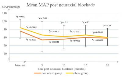 Figure 1: Changes in mean arterial pressure (MAP) following neuraxial blockade in obese and non-obese groups