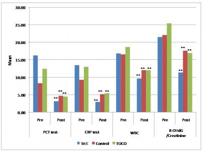 Figure 1: Pre and post-intervention results of sepsis parameters (PCT, CRP and WBC) and oxidative stress parameter (8-OHdG/Creatinine), data are expressed as mean ± SD with significant statistical analysis *p<0.05 and **p<0.001.