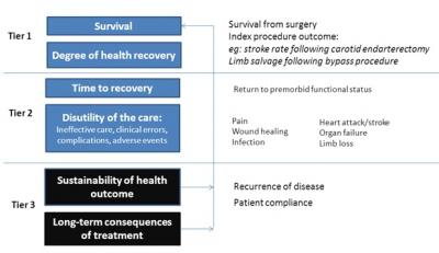 Figure 1: Outcome measures hierarchy in Surgery