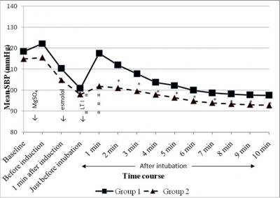 Figure 1: Changes of mean SBP (mmHg) over time (mins). (LTI- laryngoscopy & tracheal intubation, *p < 0.05 when intergroup comparison was made).
